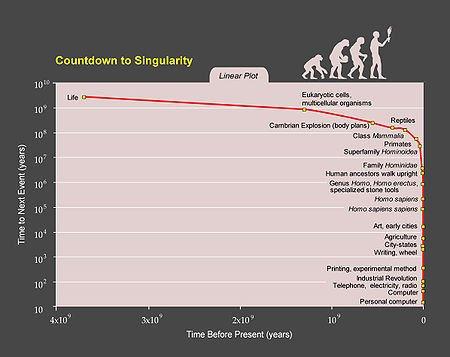 сингулярность - singularity
