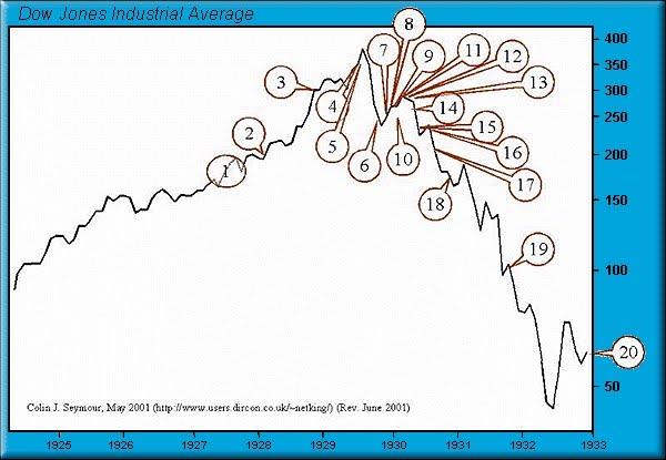 Диванные инвесторы