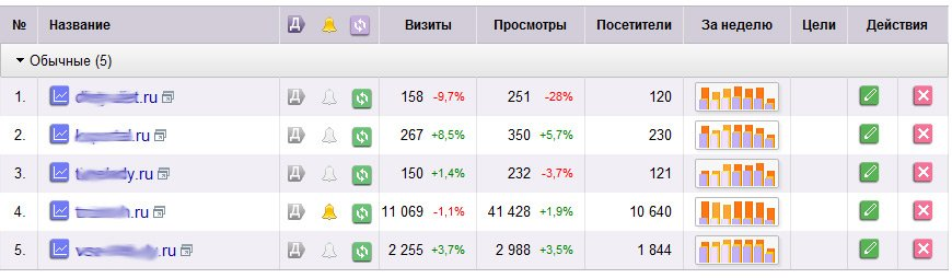 Интересное от Google и Яндекс