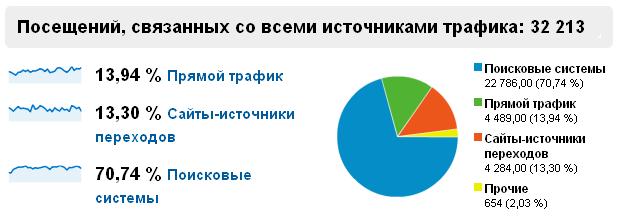 Daos! Всего 7 рублей за 1000 показов!
