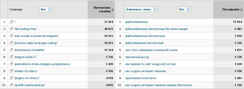 Статистика 7bloggers.ru