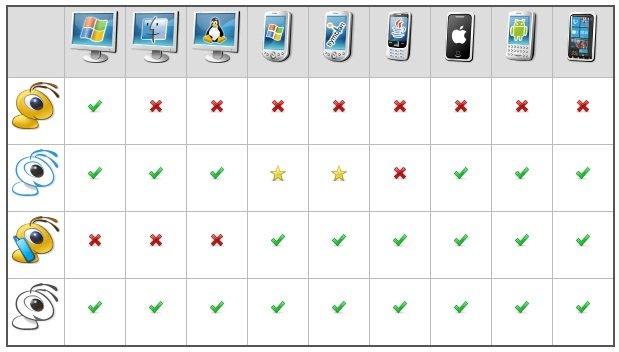 Отличия между клиентами WebMoney