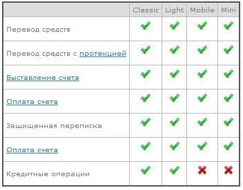 Программное обеспечение для доступа к WebMoney