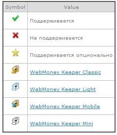 Отличия между WM Keeper Classic, Light, Mini и Mobile