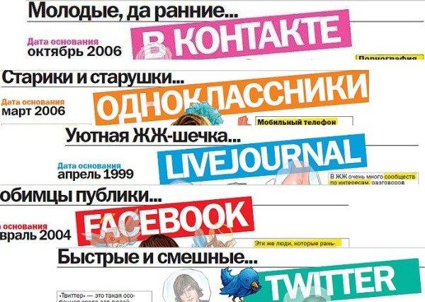 Популярные социальные сети