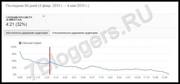 График - Средний просмотр