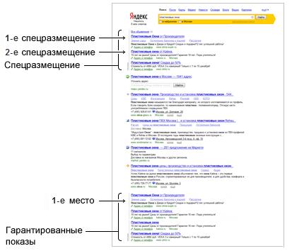 Что такое Яндекс.Директ