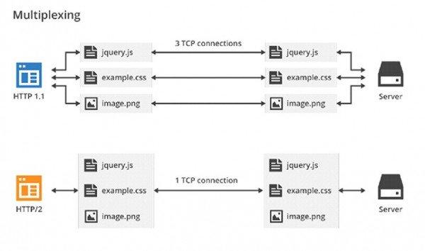 мультиплексирование запросов в http 2
