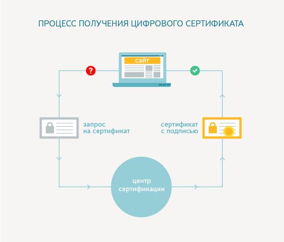https ssl tls сертификат