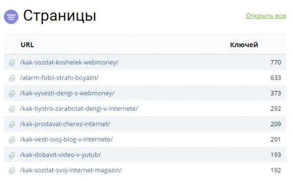 наиболее посещаемые страницы сайта по версии keys.so