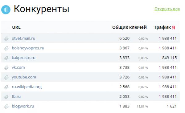 определяем сайты-конкуренты в keys.so