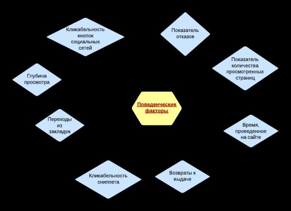 Продвижение поведенческими факторами