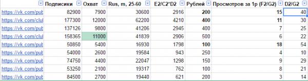 сравнение цен рекламных постов в группах вконтакте