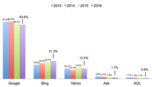 доля Google на американском (США) рынке