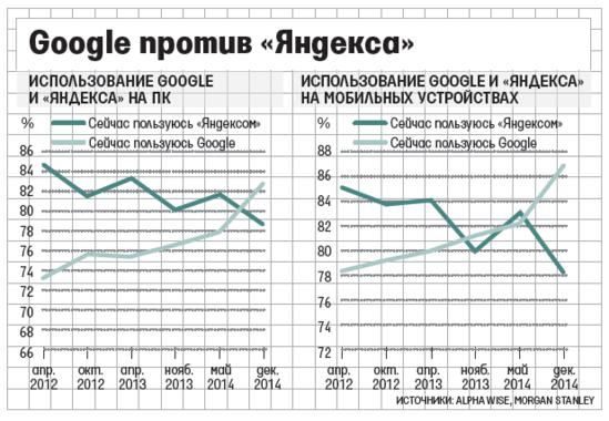гугл против яндекса на российском рынке