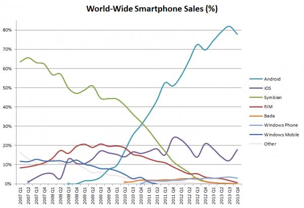 рост продаж Android смартфонов на мировом рынке