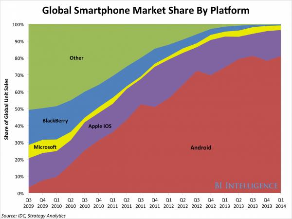 рост доли androin в мире