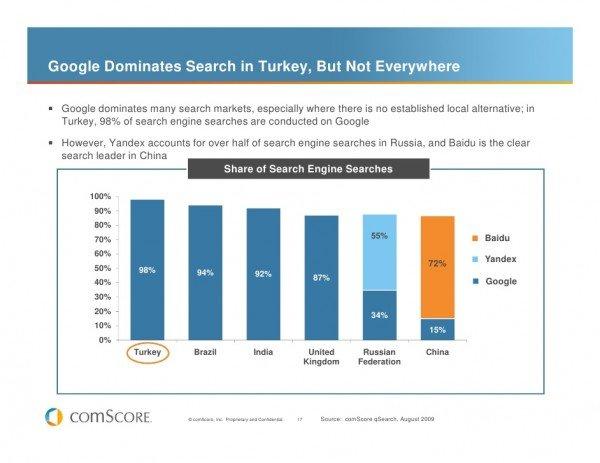 доминирование Гугла на региональных рынках — не все так однозначно