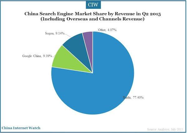 китайский рынок поисковых систем — гугл проигрывает