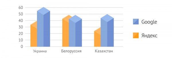 русскоязычный рынок поиска