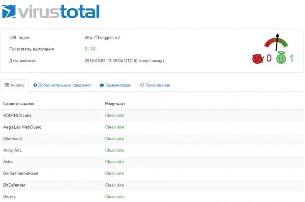 Как проверить сайт на вредоносный код в Virustotal