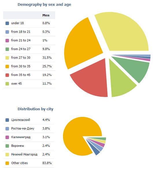 демографическая статистика показов таргетированной рекламы вконтакте