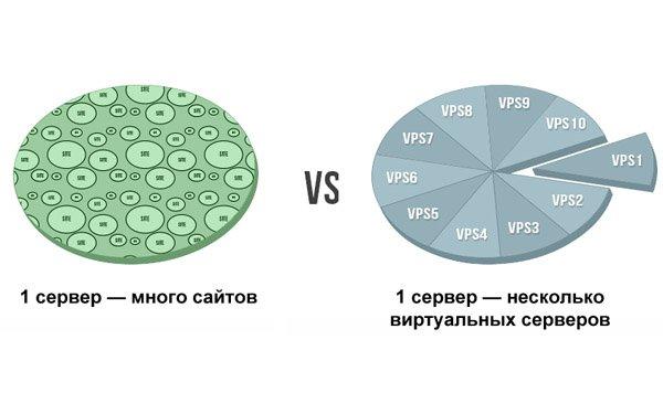 различие между обычным веб хостингом и vps